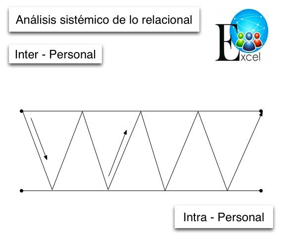 análisis sistémico de lo relacional JPGE
