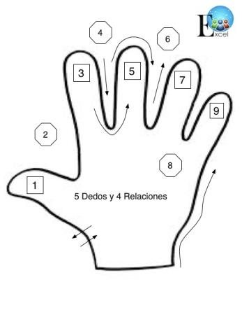 mano x 9 relaciones + otras relaciones JPGE